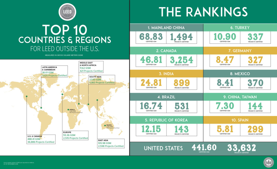 Top 10 countries and regions for LEED in 2018.