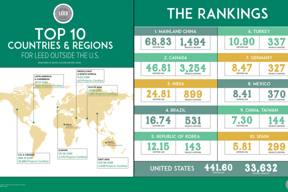 India ranks third in the world for LEED green buildings